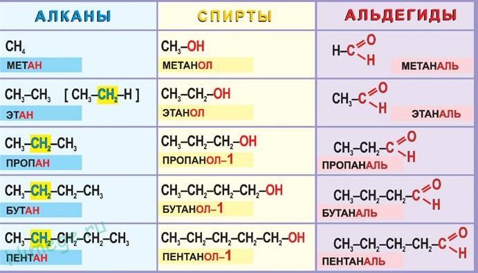 Выберите формулы : на 3- гомологов на 4 - изомеров; на 5 - дайте назван